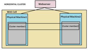 horizontalcluster1
