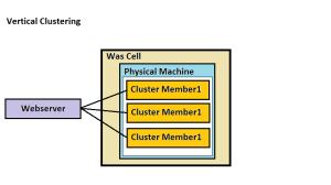 verticalclustering