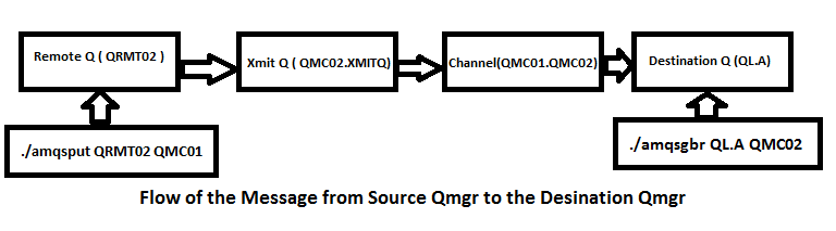 MQcommunication8