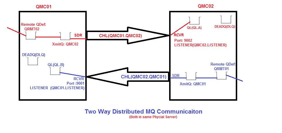TwoWayMQDistributed_Communiction